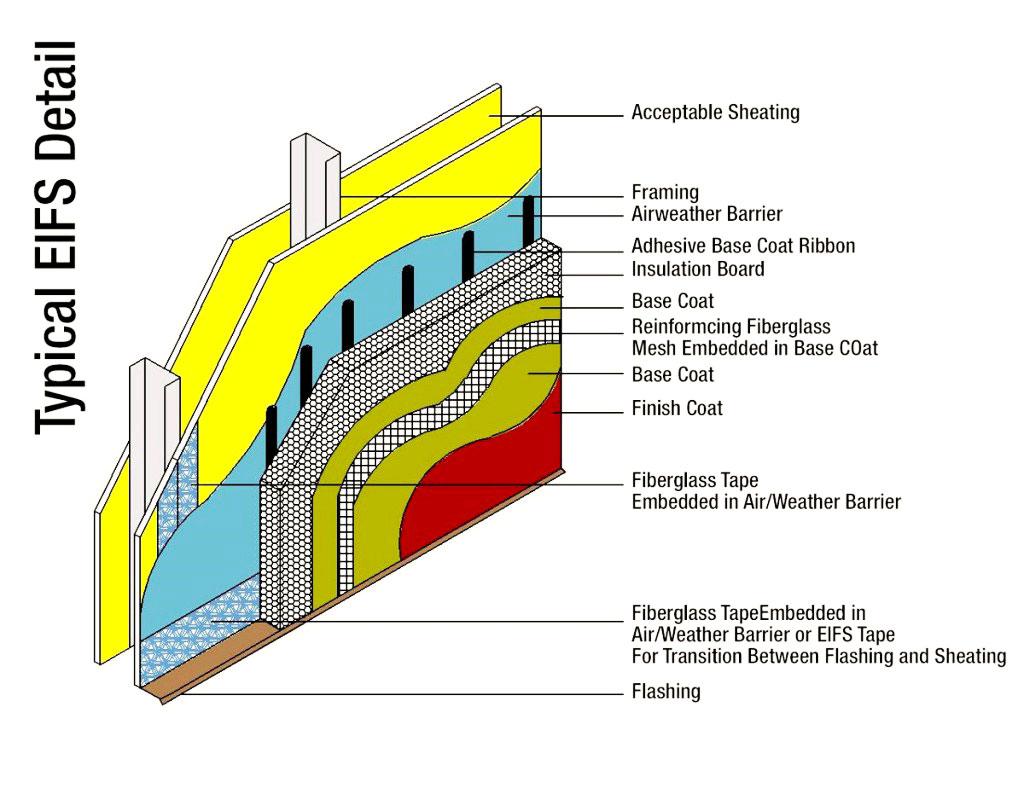 E i f s jhonatas construction for Exterior insulation and finish system